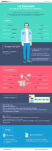 infographie UX Designer